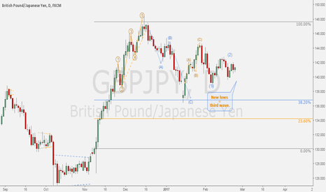 """GBPJPY: GBPJPY - Daily correction: """"C"""" wave setting up."""