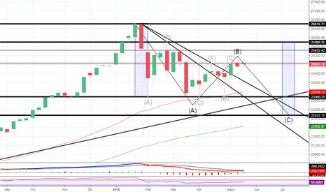 DJI: Analicemos el indice Americano Dow Jones