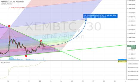 XEMBTC: XEM Long