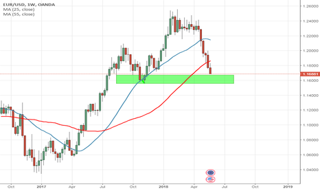 EURUSD: EURUSD is approaching strong support levels
