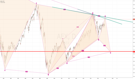 AEX: AEX low of 11th Feb 2016 a medium point in major cycles