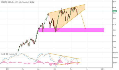 NAS100: NASDAQ - 1D - Divergence