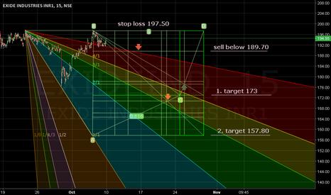 EXIDEIND: Sell below 189.70. stop loss 197.50. Target 173/157.80.