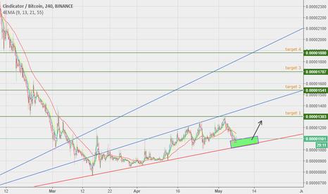 CNDBTC: CND - Buy signal