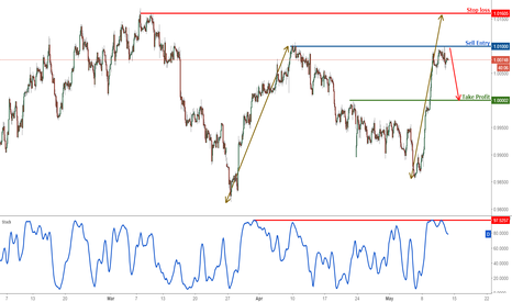 USDCHF: USDCHF testing major resistance, prepare to sell