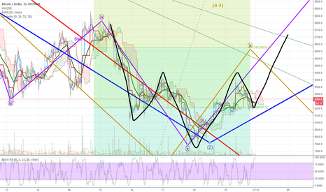 BTCUSD: BTC - will this IHS count?
