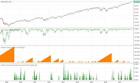 SPX: Number of consecutive days of price with/without all time highs