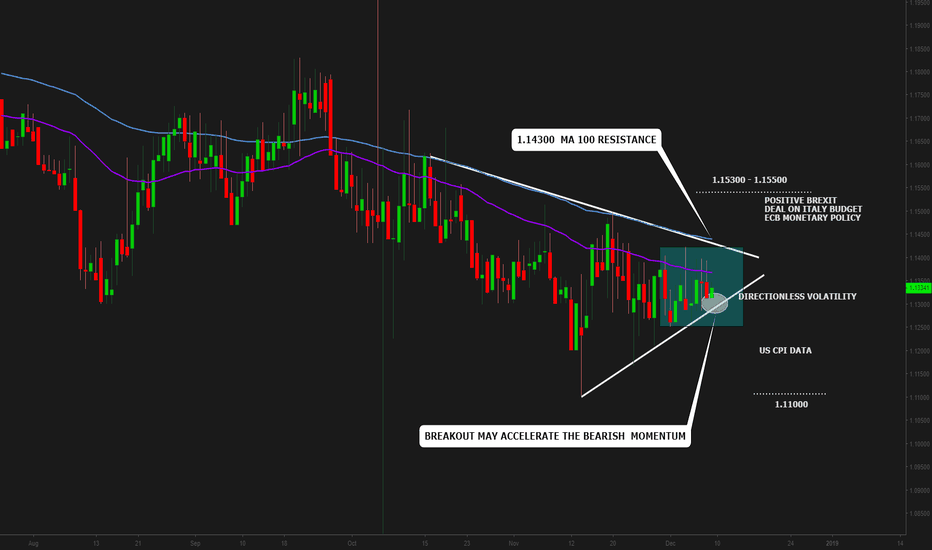 EURUSD: EURUSD:Directionless Volatility and the Triangle Pattern