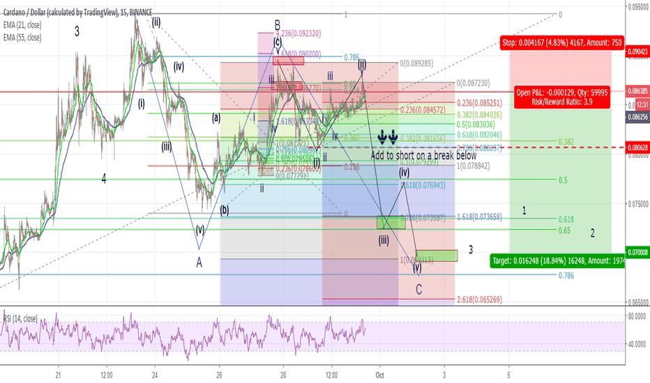 ADAUSD: ADA short position for +19% gain