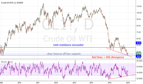 CL1!: long on oil, daily RSI divergence