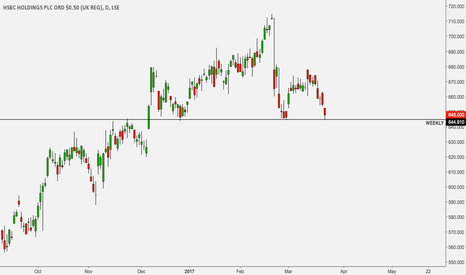 HSBA: HSBC at key make or break area