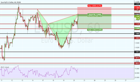 EURUSD: DEEP BEAR CYPHER