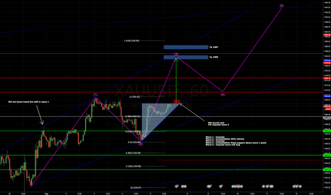 XAUUSD: Nfp Impulse wave 3