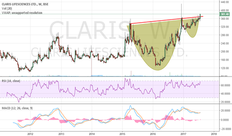 CLARIS: Claris Lifesciences - Cup and Handle formation