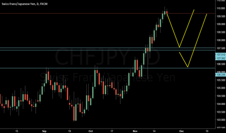CHFJPY: possible down