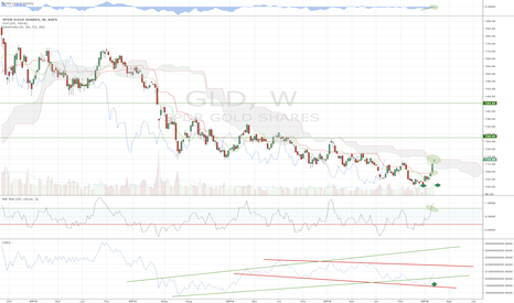 GLD: Gold is getting ready for a big run here, if all conditions stay