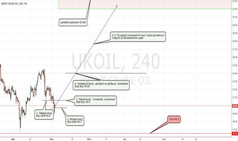 UKOIL: Ралли на нефти. Идеальная сделка
