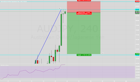 AUDJPY: AUDJPY Pin Bar retracement