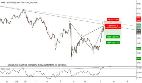 JPN225: Nikkei225(H4). Bearish Bat, potential EW, DT, RSI