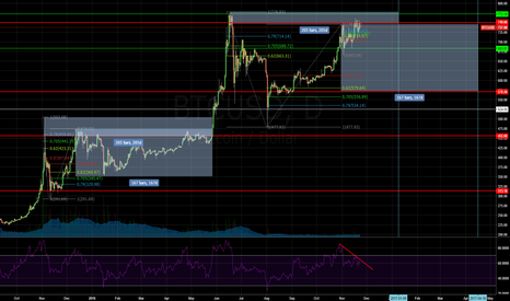 BTCUSD: My view on BTC