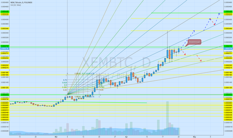 XEMBTC: Another day another $$ (NEM)