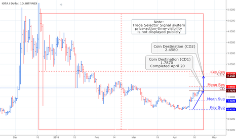 IOTUSD: IOT/USD, Daily Chart Analysis_Update