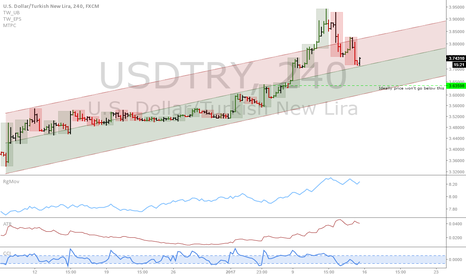 USDTRY: USDTRY: Bottom of the pullback likely