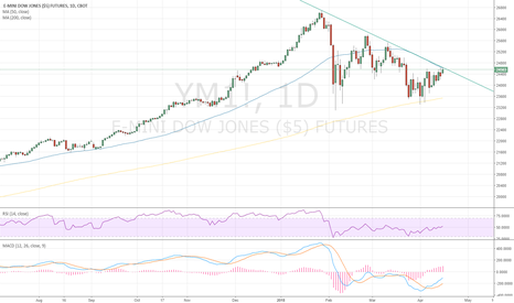 YM1!: Dow at a crossroads