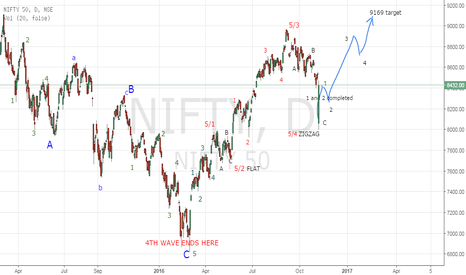 NIFTY: NIFTY ROCKET FIRED AT 8000 TO REACH 9169