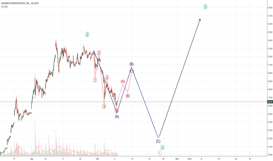 AMD: My idea for AMD in the upcoming weeks