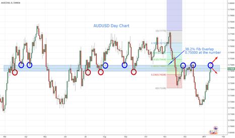 AUDUSD: AUDUSD - Key Support/Resistance Target