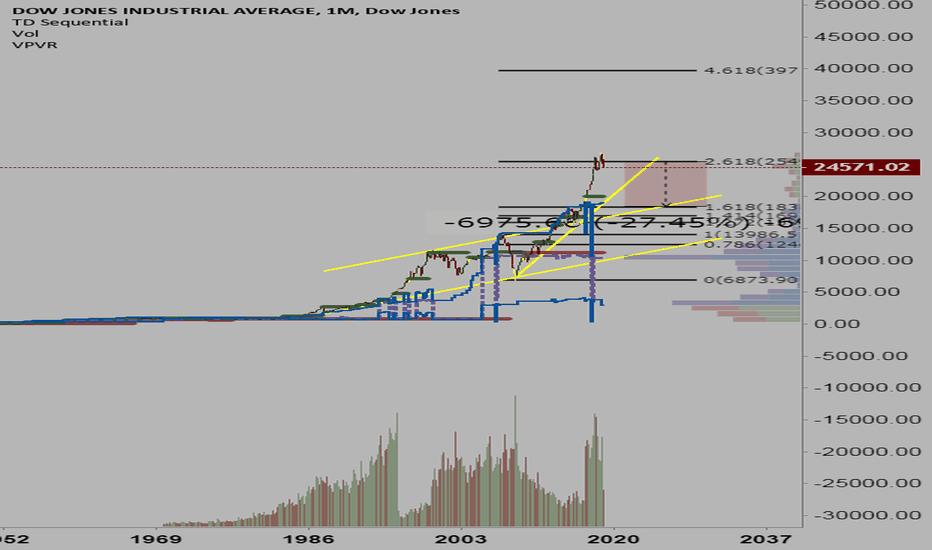 DJI: DJIA - Looking Shaky at the 2.618