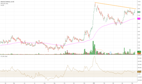 FCL: FCL break coming abv 90 on closing