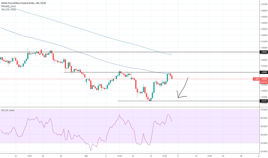 GBPNZD: GBPNZD Short Back to support