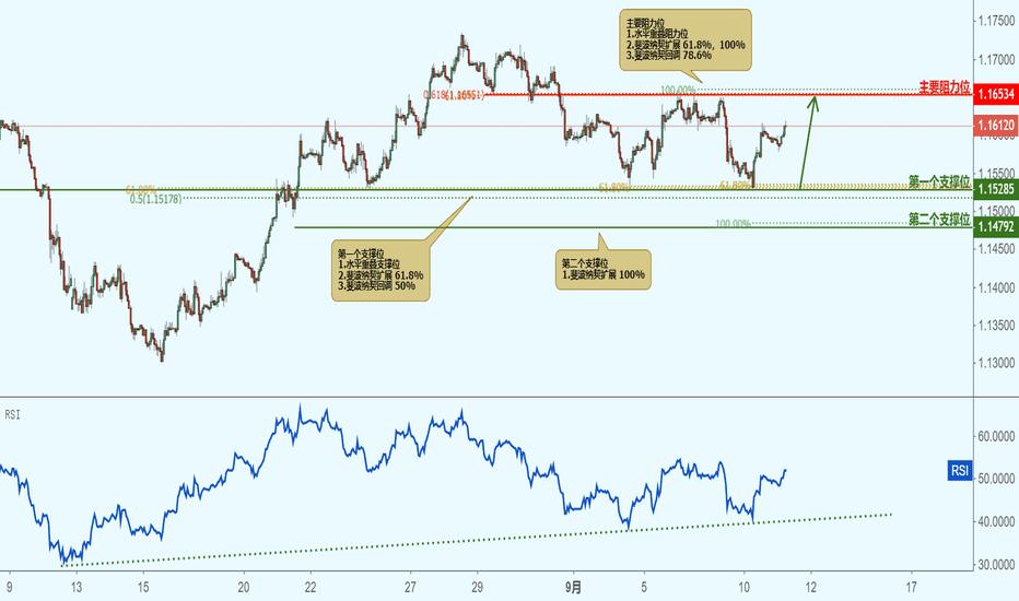 EURUSD: EURUSD 欧元兑美元(1小时图)-接近支撑位,反弹上涨!
