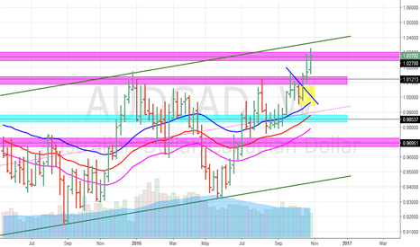 AUDCAD: AUDCAD (WEEKLY)