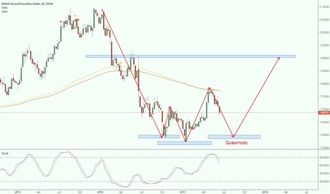 GBPCAD: A Quasimodo struct to LONG at 1.6