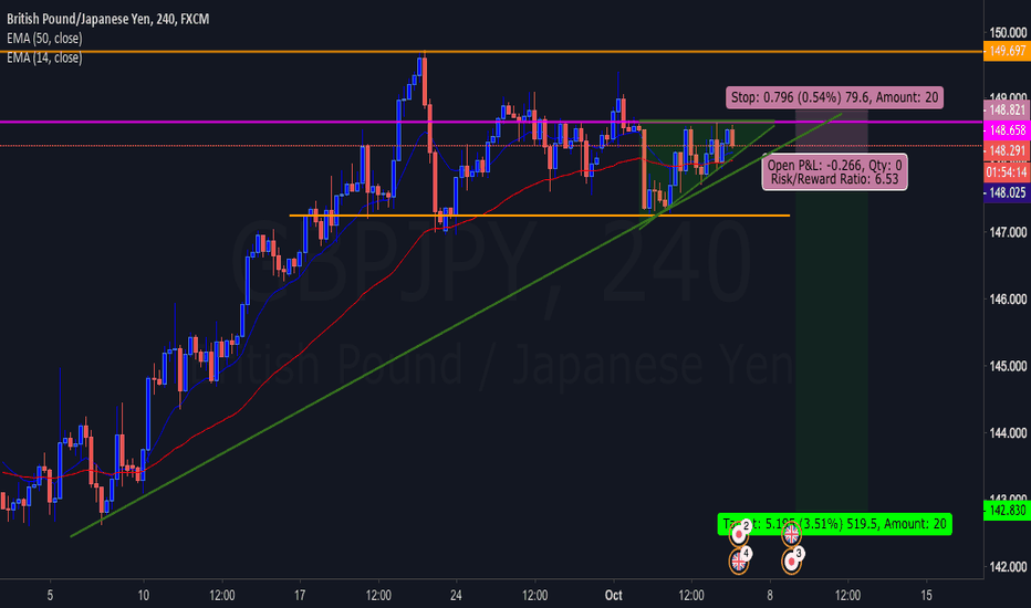 GBPJPY: The Beast May -Possibly- Go Down