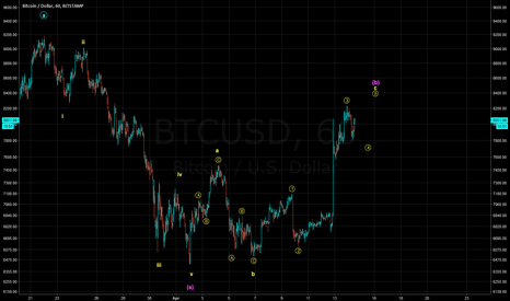 BTCUSD: Bearish Rally?