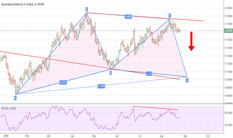 AUDUSD: Possible Reversal & Short Trade Setup For AUD/USD On Daily Chart