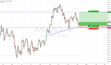 XAUUSD: Buying Gold