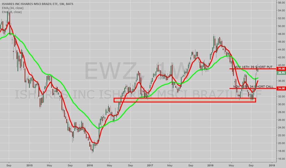 EWZ: EWZ NOV 16TH 34C/39P INVERTED SHORT STRANGLE
