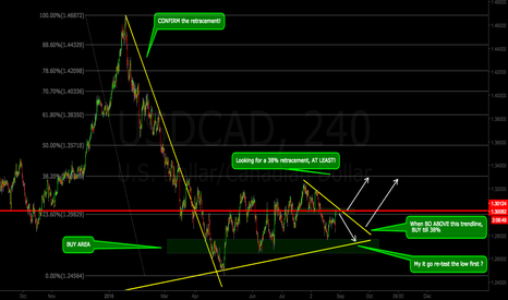 USDCAD: USDCAD - MEDIUM TERM TRADE (LONG)