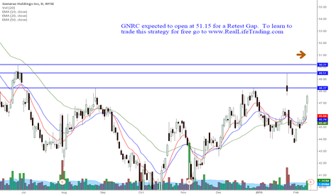 GNRC: GNRC Day Trade Retest Gap (Brad Reed Feb11,2015)