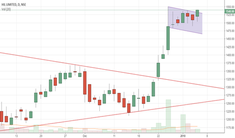HIL: flag breakout  can it go to 2000!!