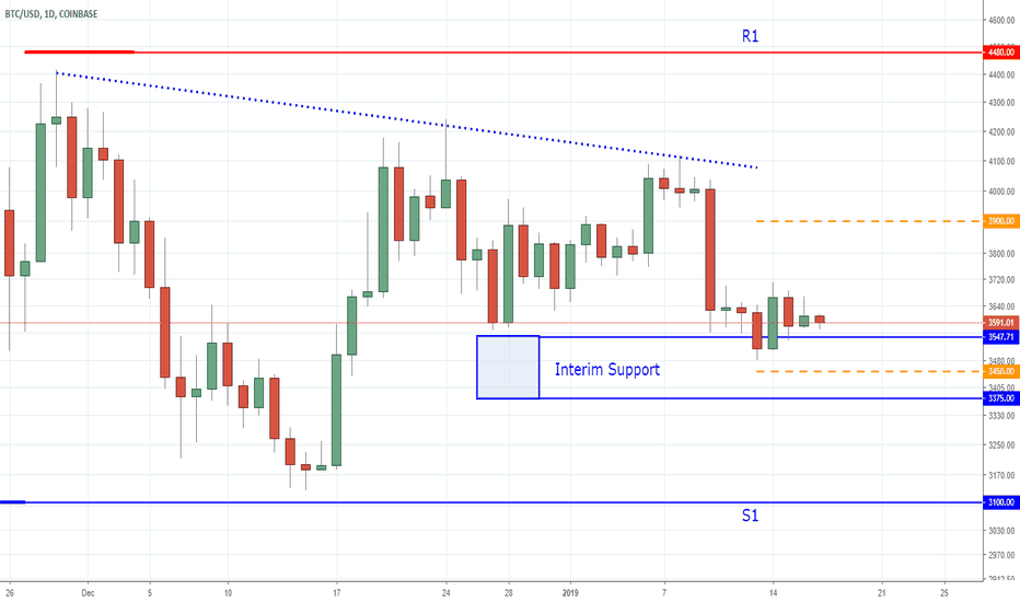 BTCUSD: Bitcoin - The Silence is Deafening