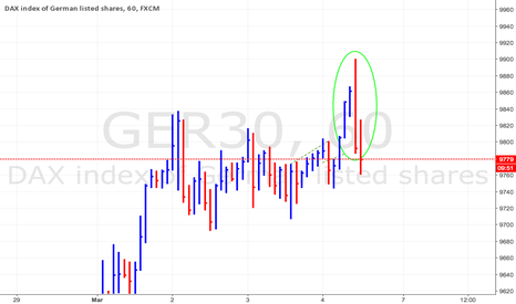 GER30: Key Reversal Candle? Give me your opinion!