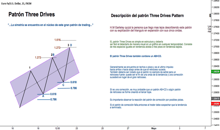 EURUSD: Patrón Three Drives   Educacional