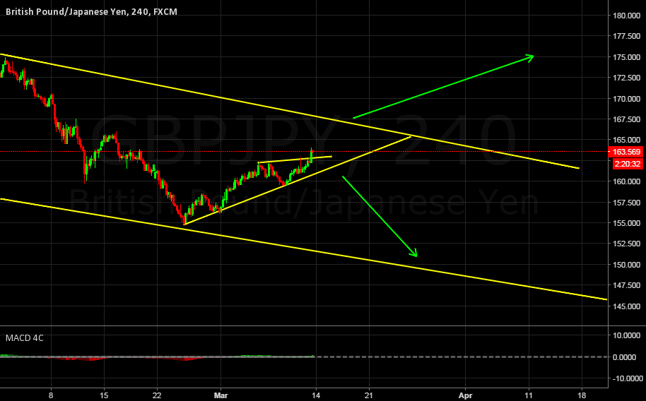 GBPJPY Possible structure