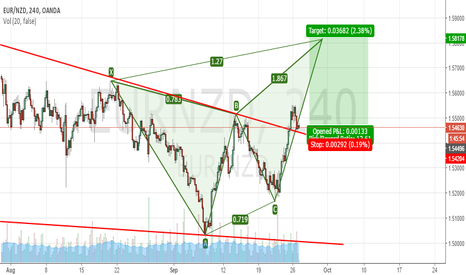 EURNZD: EURNZD LONG TF4HR